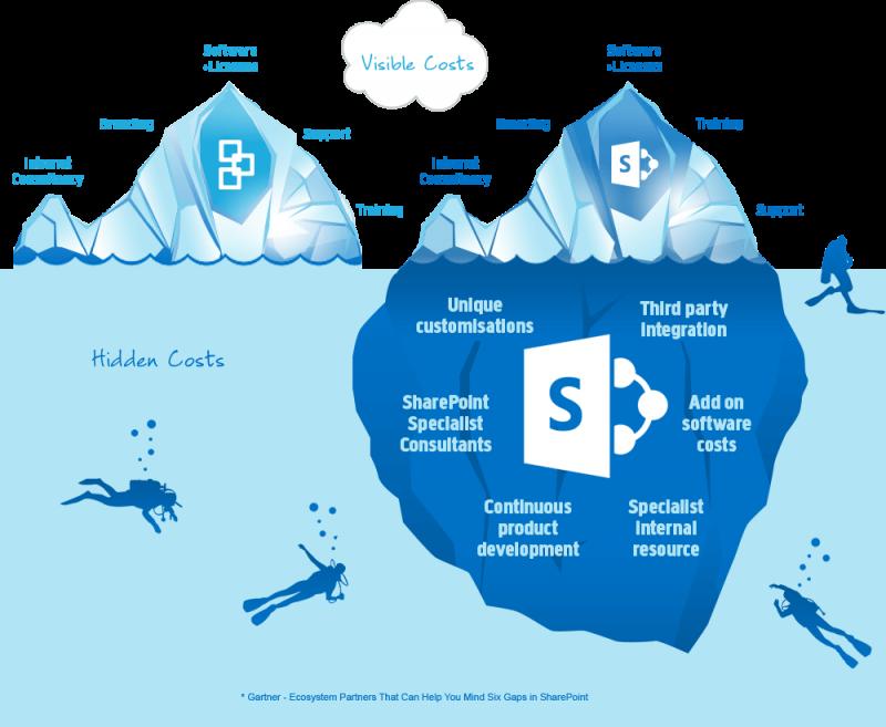 versteckte SharePoint Kosten bildlich als Eisberg unter Wasser dargestellt