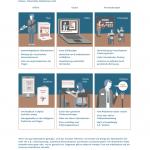 Infografik - Change Management