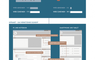 Infografik - Flexibler Arbeitsplatz durch Digitalisierung