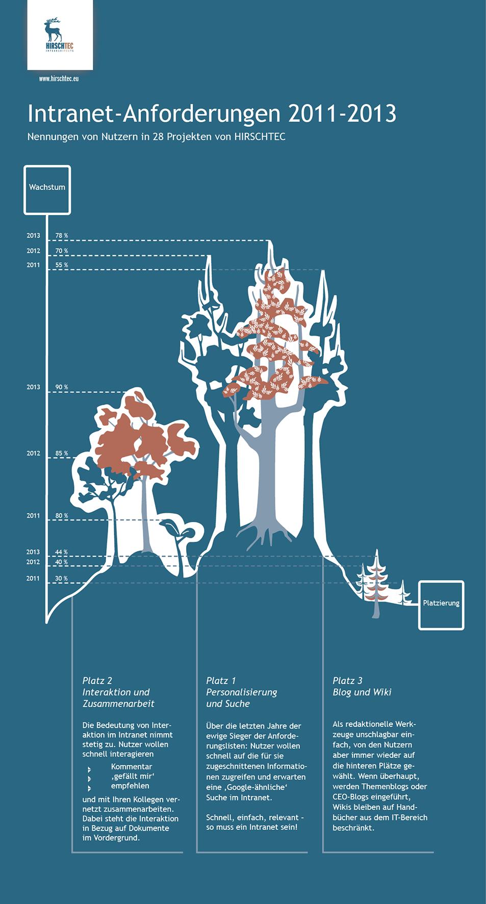 Nutzeranforderungen_Bäume