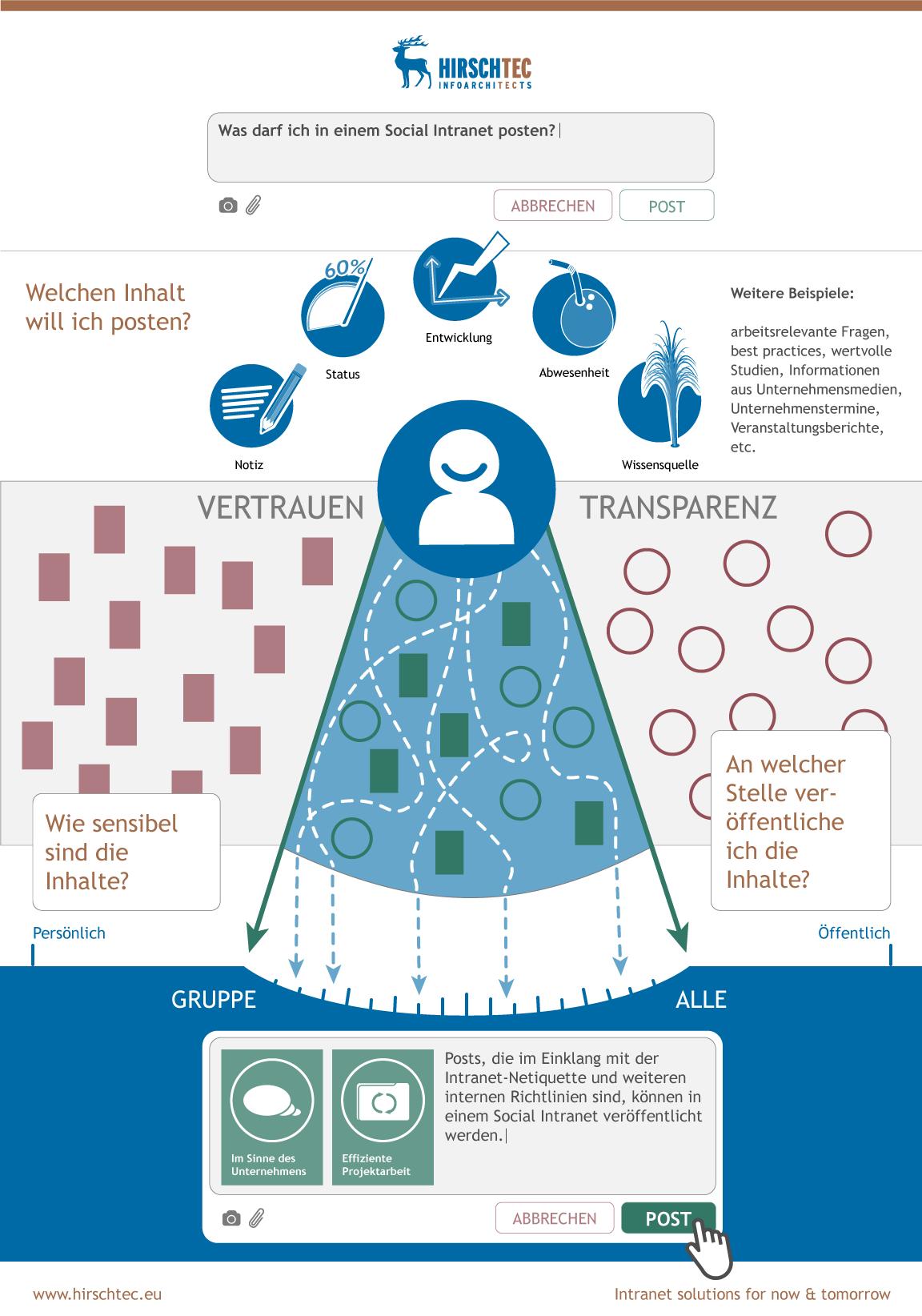 infografik_was_darf_ich_posten