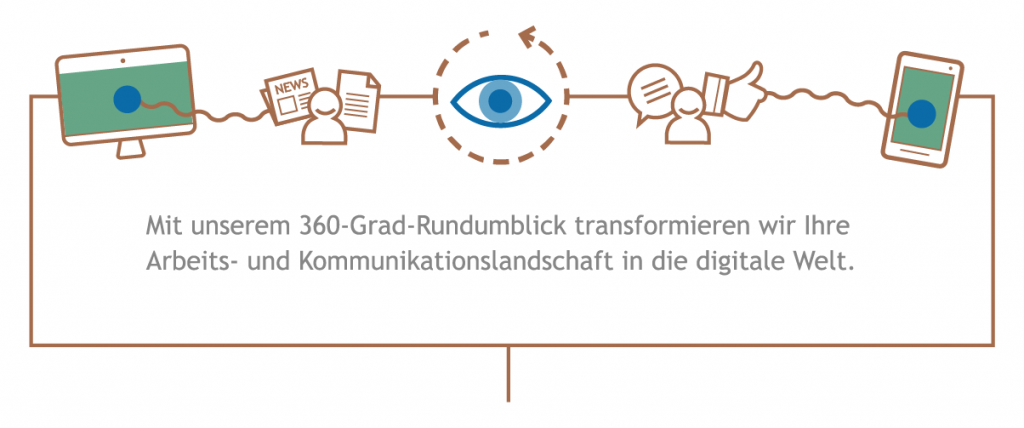 360 Grad Full Service Intranet Agentur
