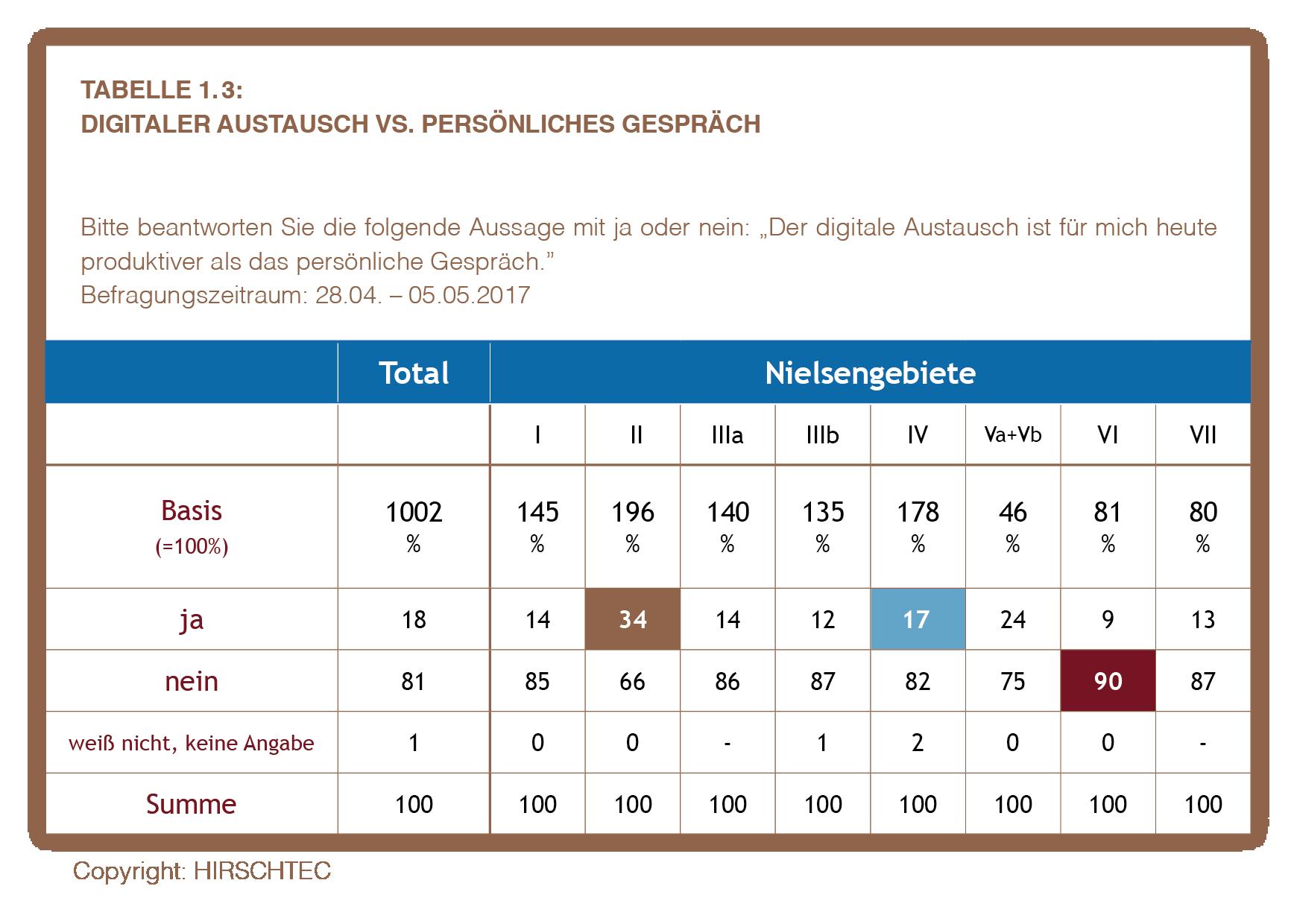 Bayern Tabelle 1.3