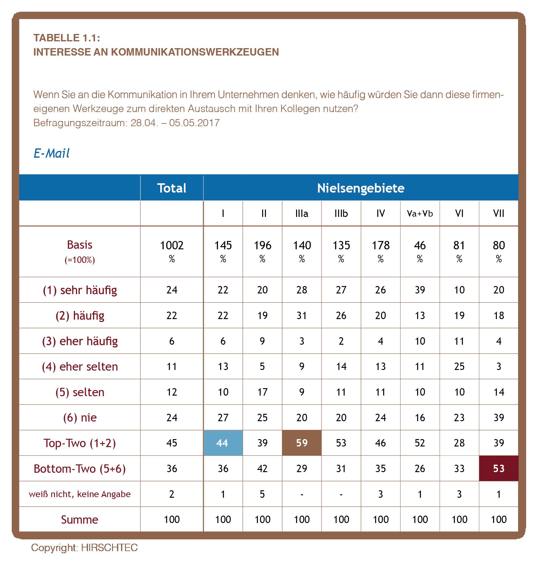 HH Tabelle 1.1