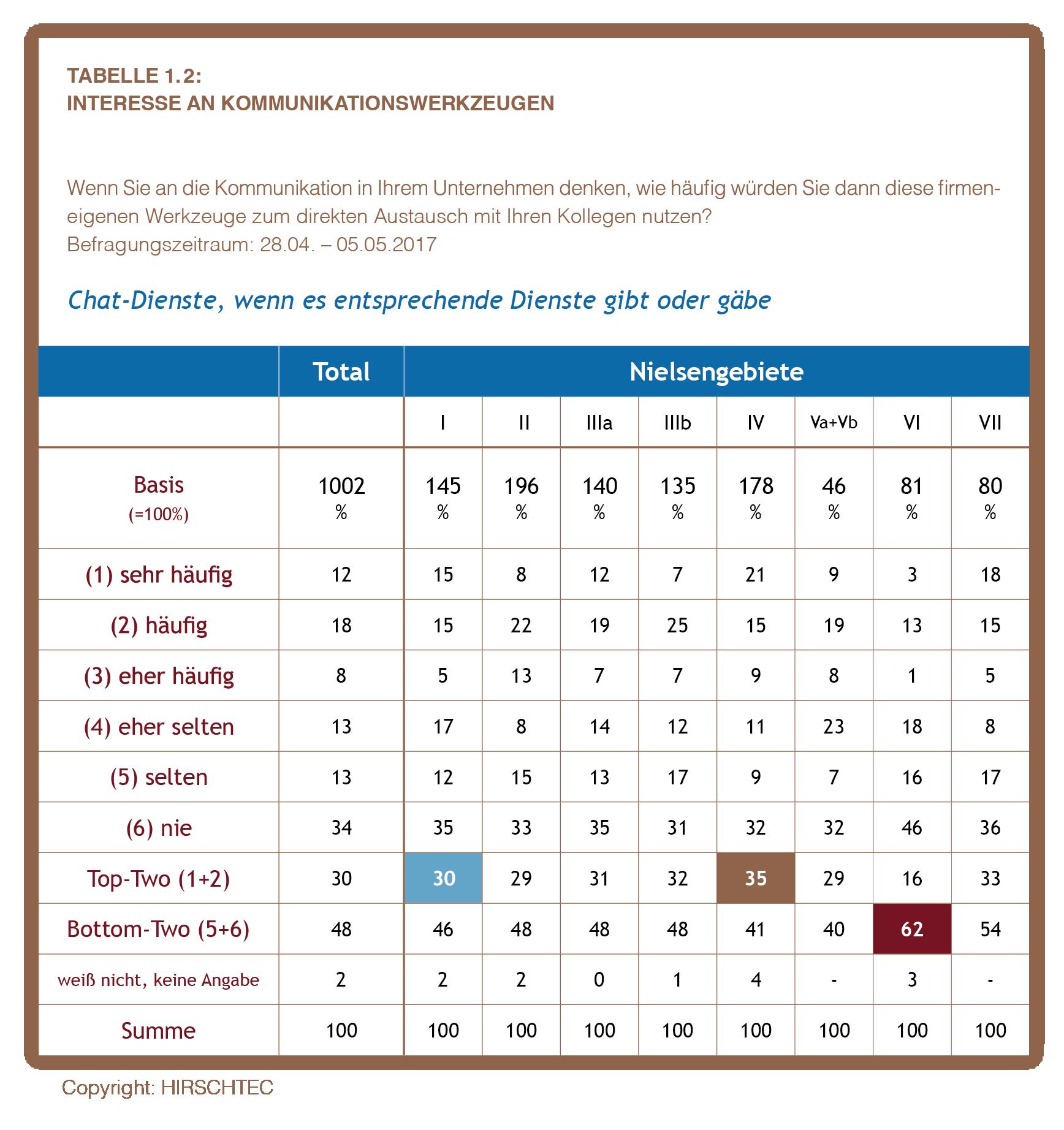 Hh Tabelle 1.2