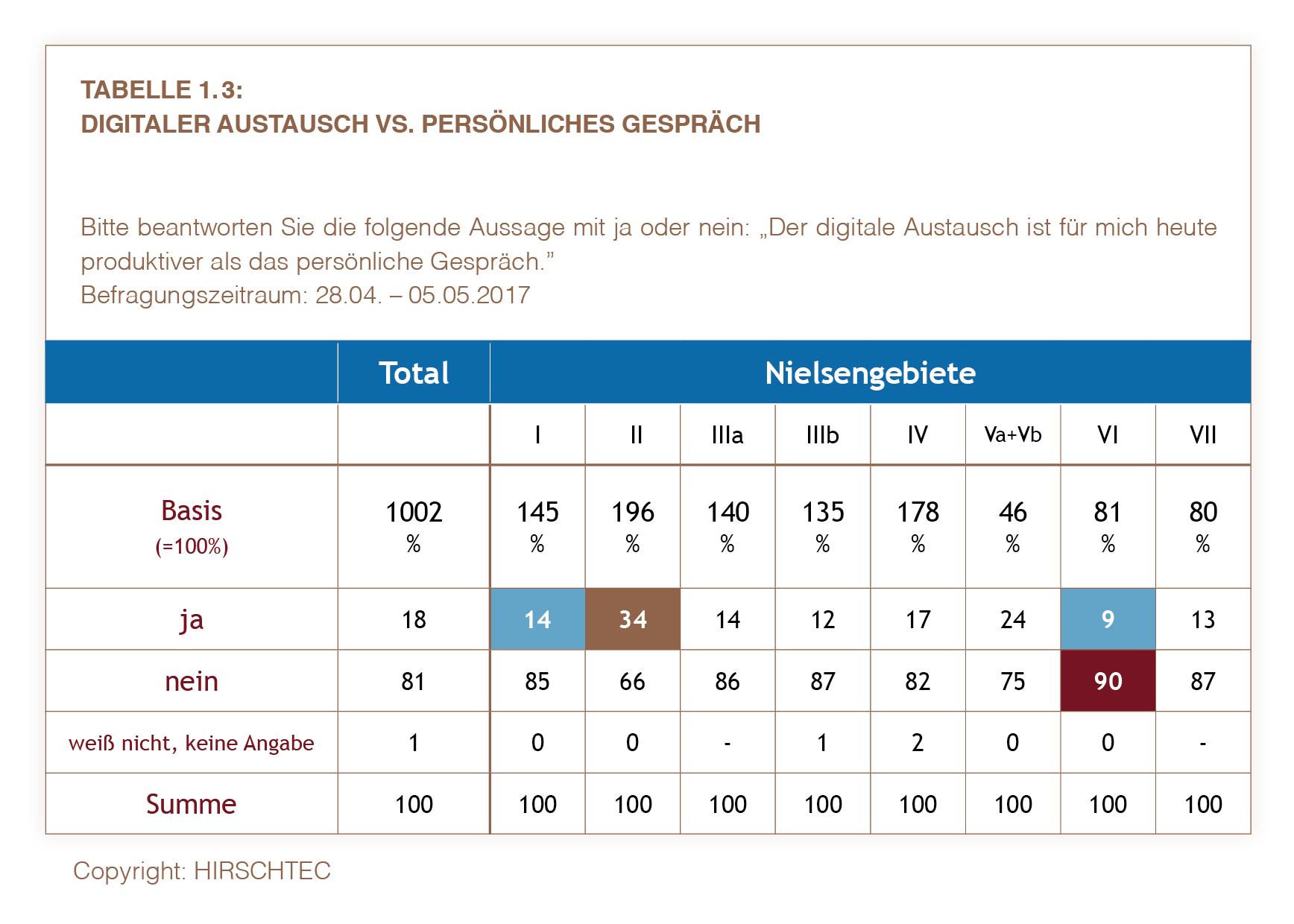 Hh Tabelle 1.3