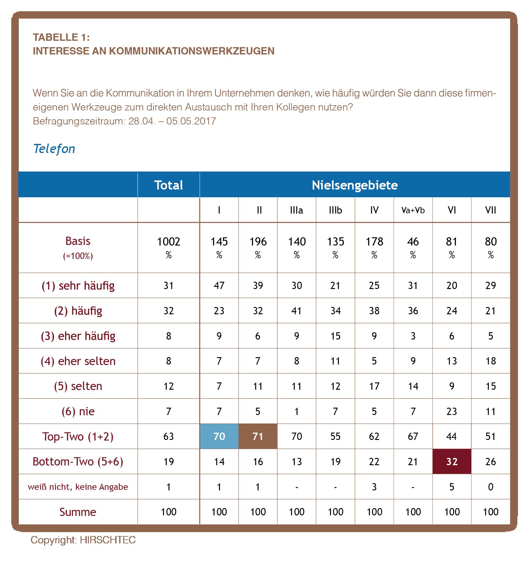 HH Tabelle 1