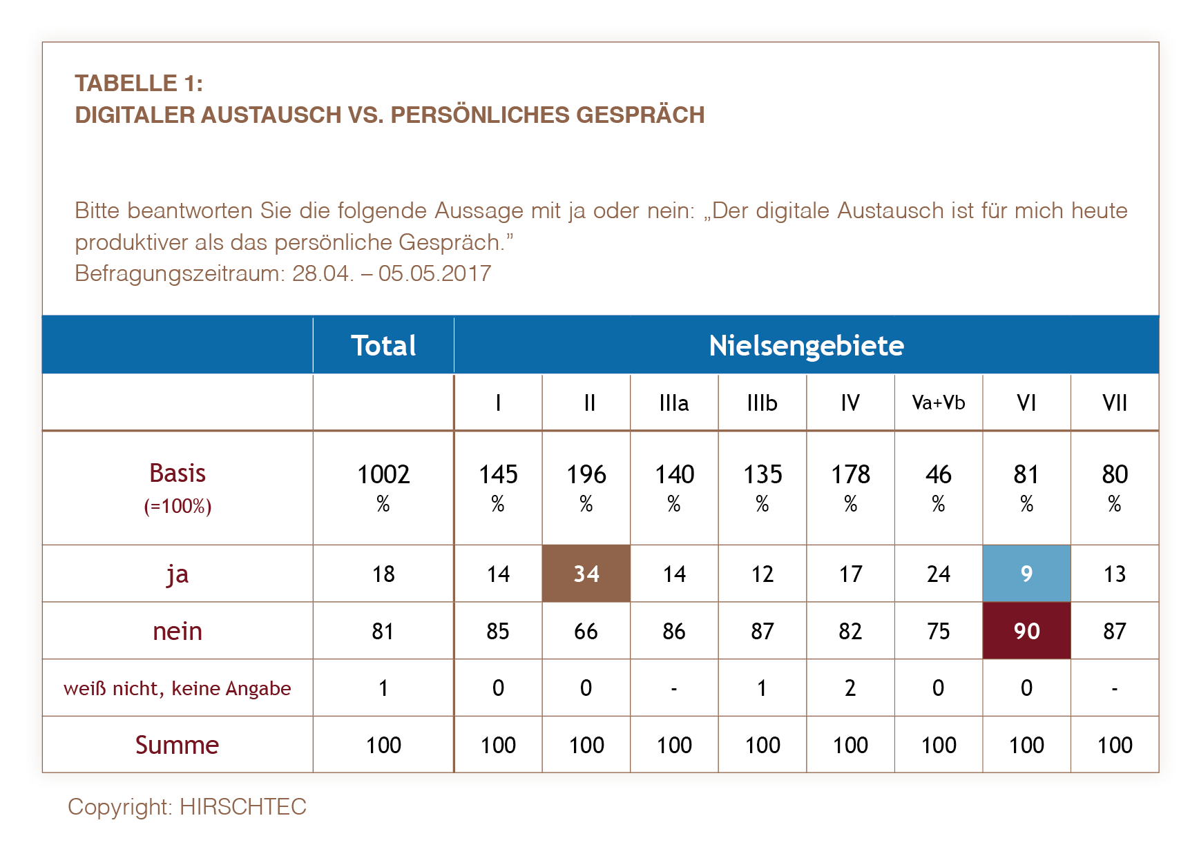 NRW Tabelle1