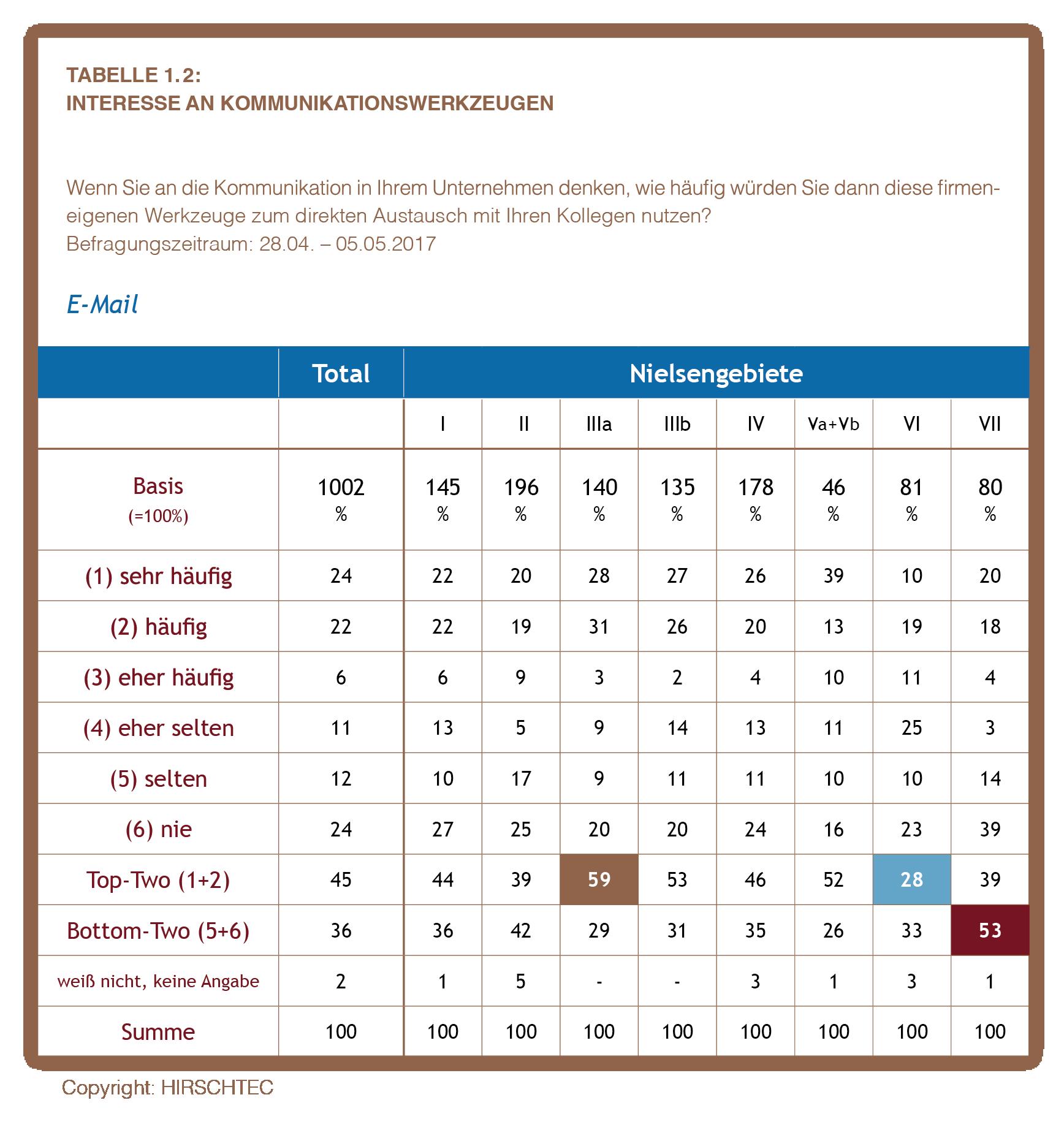 Ostdeutschland Tabelle 1.2