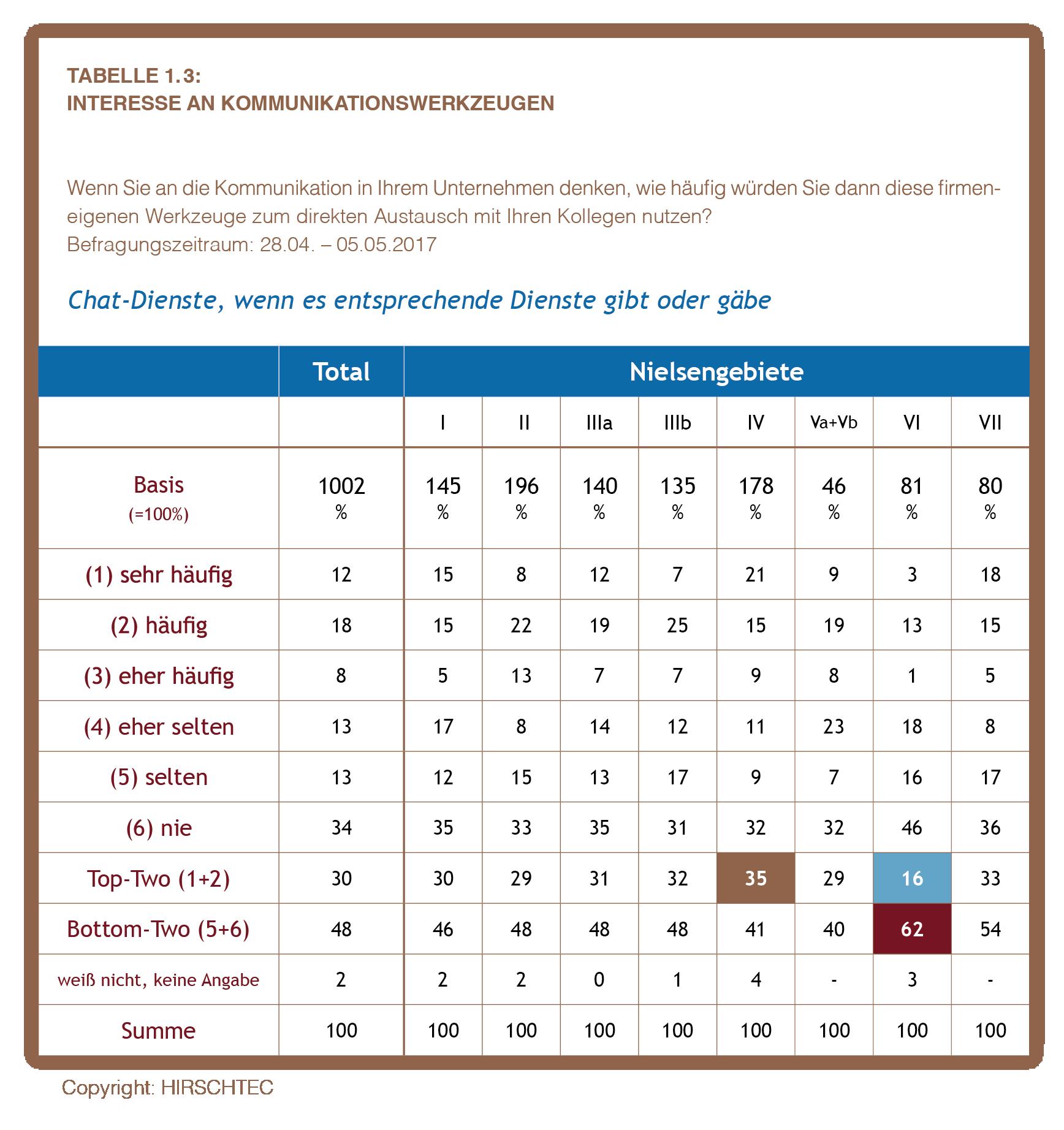 Ostdeutschland Tabelle 1.3
