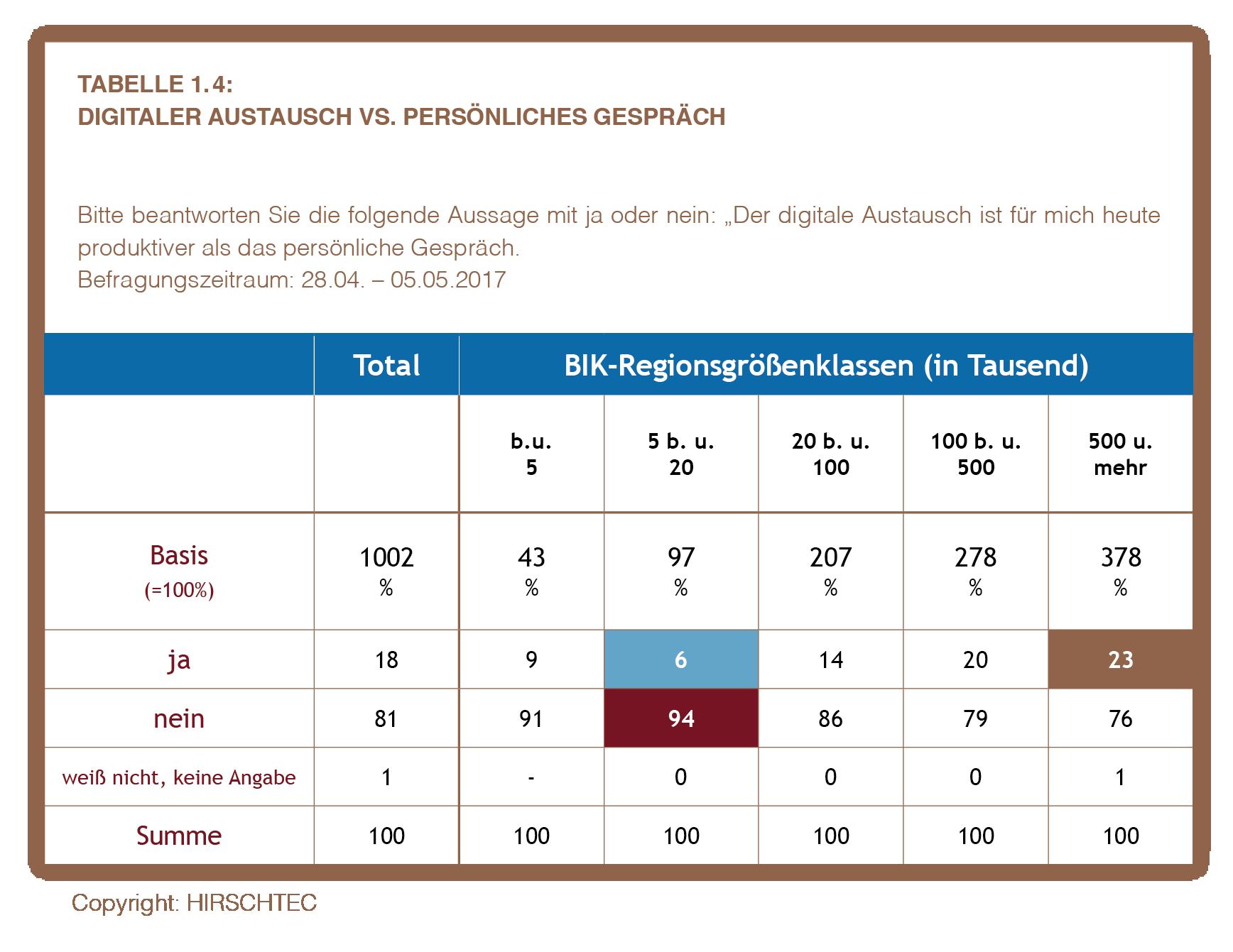Ostdeutschland Tabelle 1.4