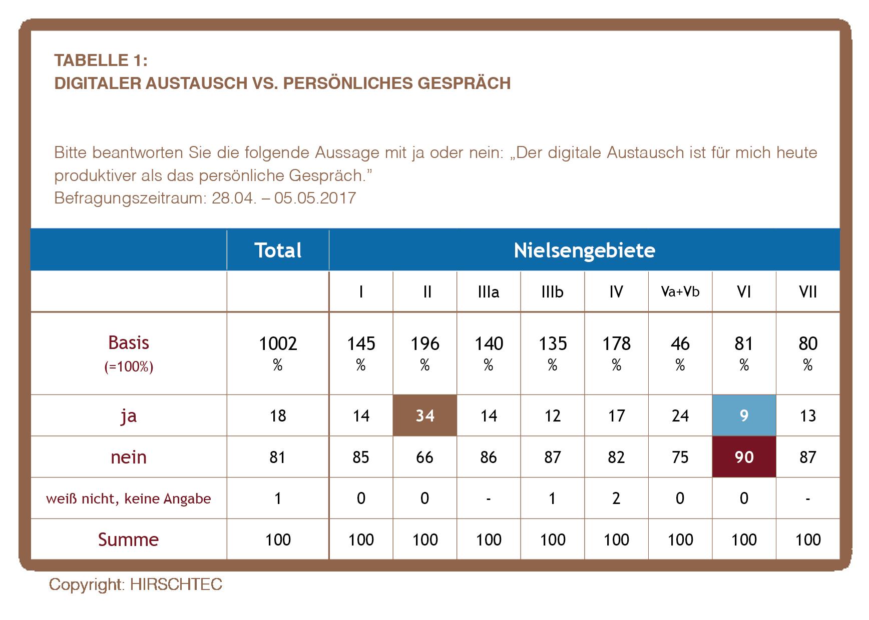 Ostdeutschland Tabelle 1