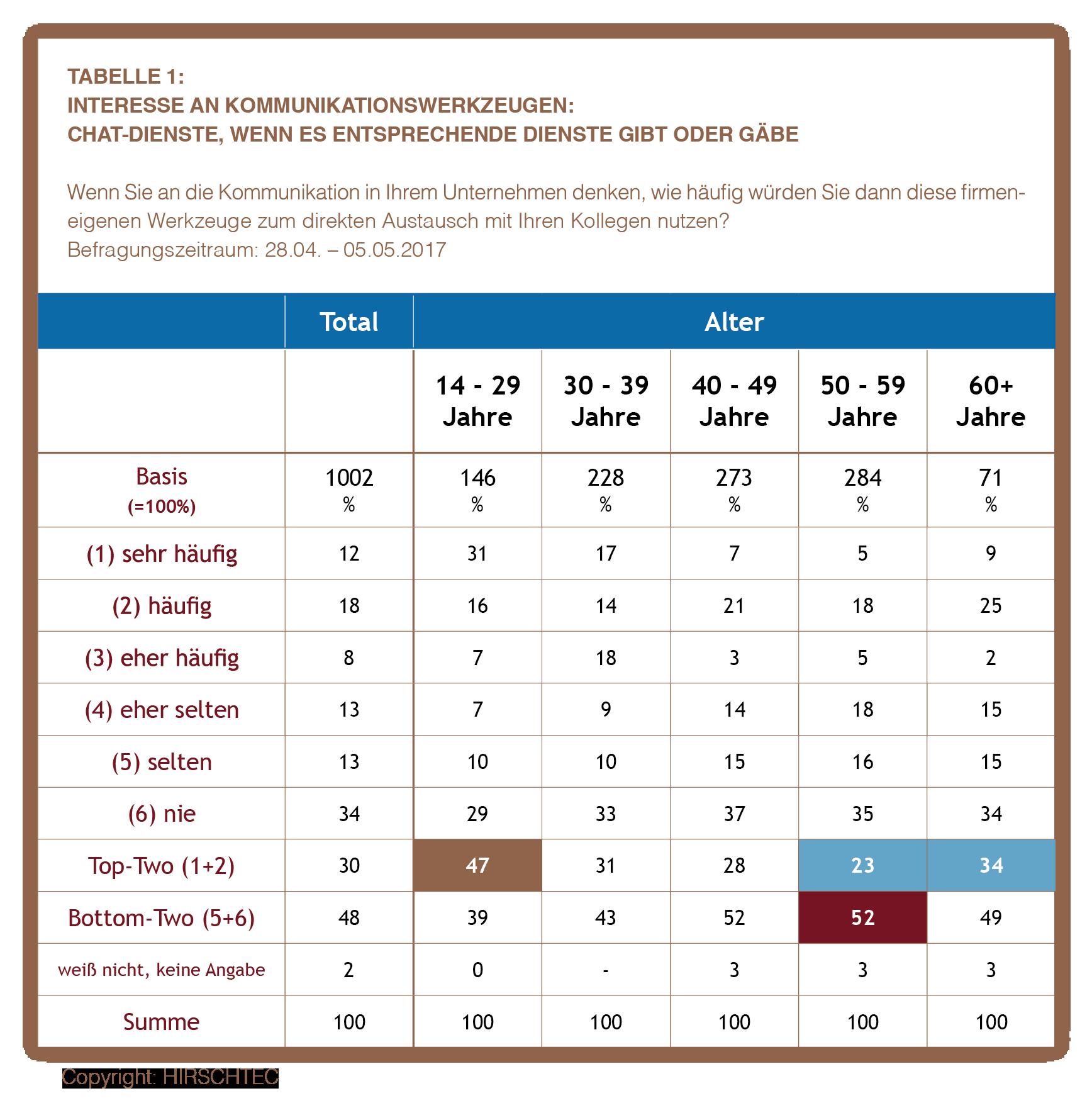 Tabelle 1 TNS Emnid-Studie