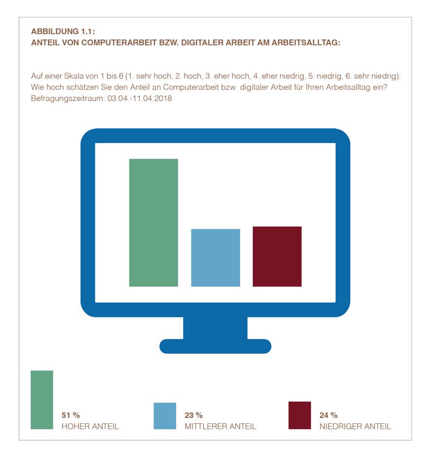 Anteil von Computerarbeit bzw. digitaler Arbeit am Arbeitsalltag