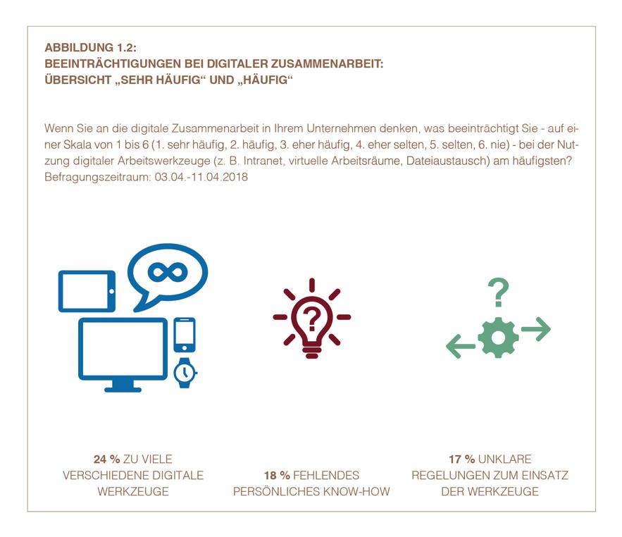 Beeinträchtigungen bei digitaler Zusammenarbeit