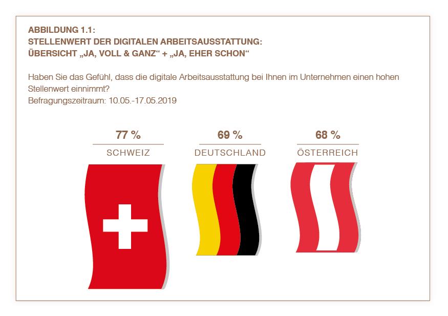 Kernergebnisse Schweiz 1.1 | HIRSCHTEC