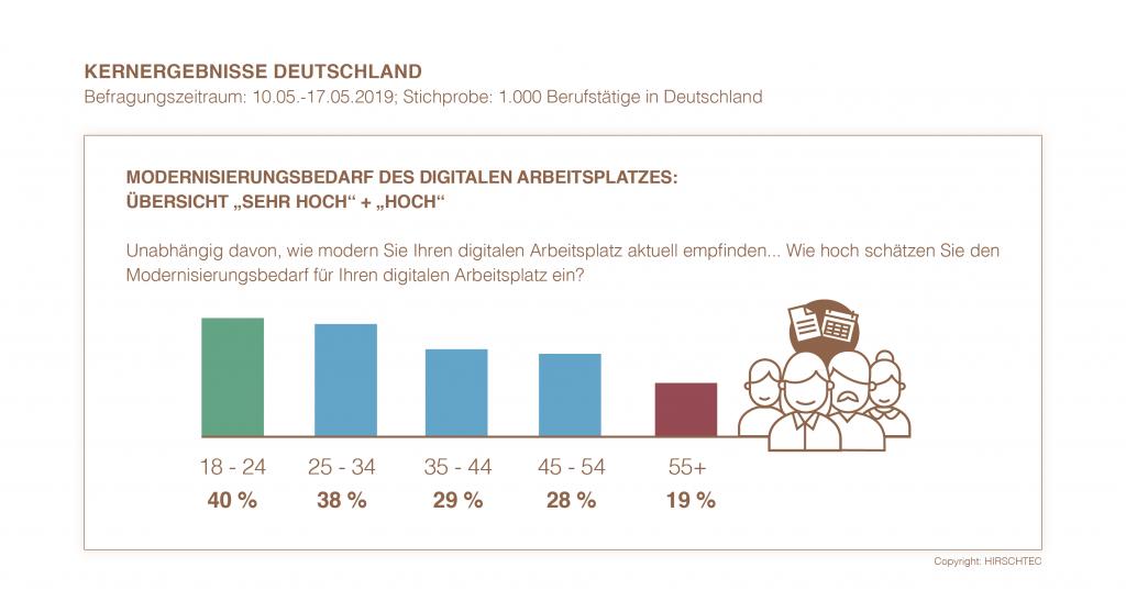 Kernergebnisse Deutschland - Modernisierungsbedarf | HIRSCHTEC