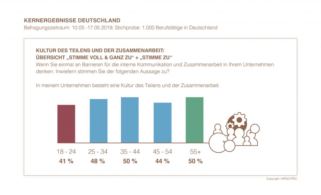 Kernergebnisse Deutschland - Kultur des Teilens und der Zusammenarbeit | HIRSCHTEC