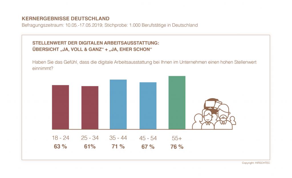 Kernergebnisse Deutschland - Stellenwert der digitalen Arbeitsausstattung | HIRSCHTEC