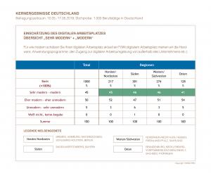 Kernergebnisse Deutschland - Einschätzung des digitalen Arbeitsplatzes | HIRSCHTEC