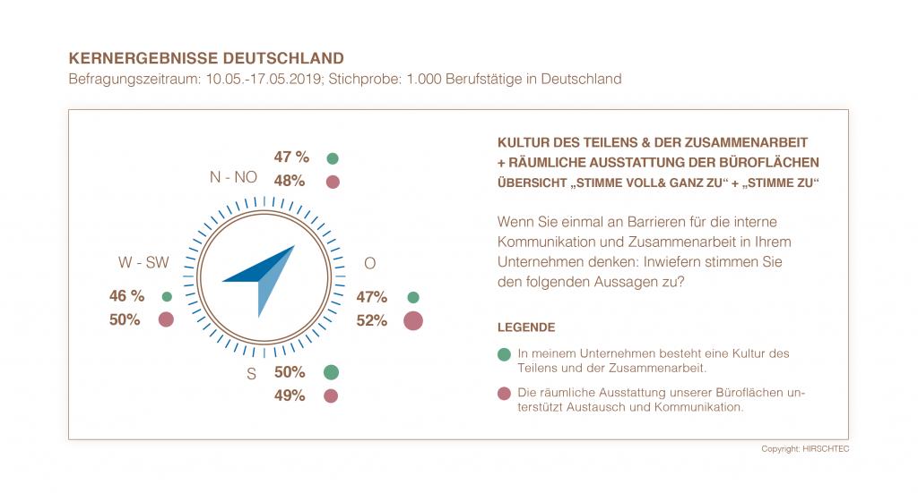 Kernergebnisse Deutschland - Zusammen und räumliche Ausstattung im Vergleich | HIRSCHTEC