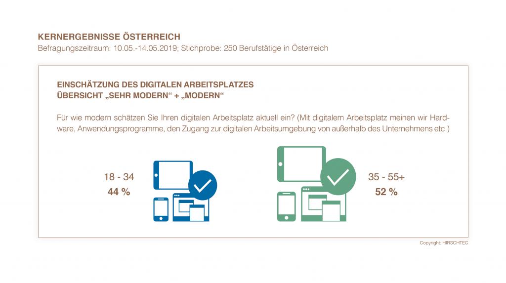 Kernergebnisse Österreich - Einschätzung des digitalen Arbeitsplatzes | HIRSCHTEC