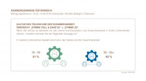 Kernergebnisse Österreich - Kultur des Teilens und der Zusammenarbeit | HIRSCHTEC