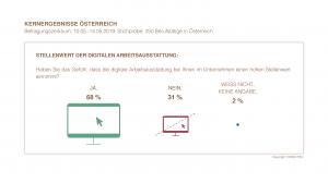 Kernergebnisse Österreich - Stellenwert der digitalen Arbeitsausstattung | HIRSCHTEC