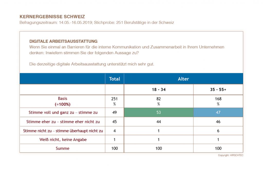 Kernergebnisse Schweiz - Digitale Arbeitsausstattung | HIRSCHTEC