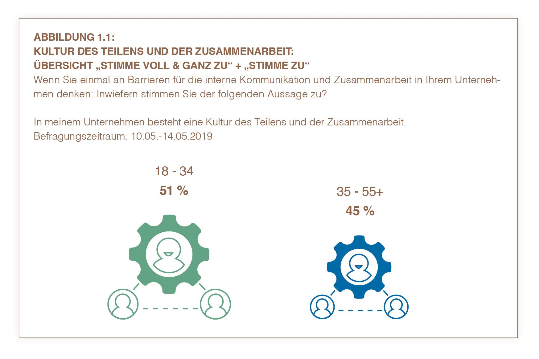 Kernergebnisse Österreich 1.1 | HIRSCHTEC
