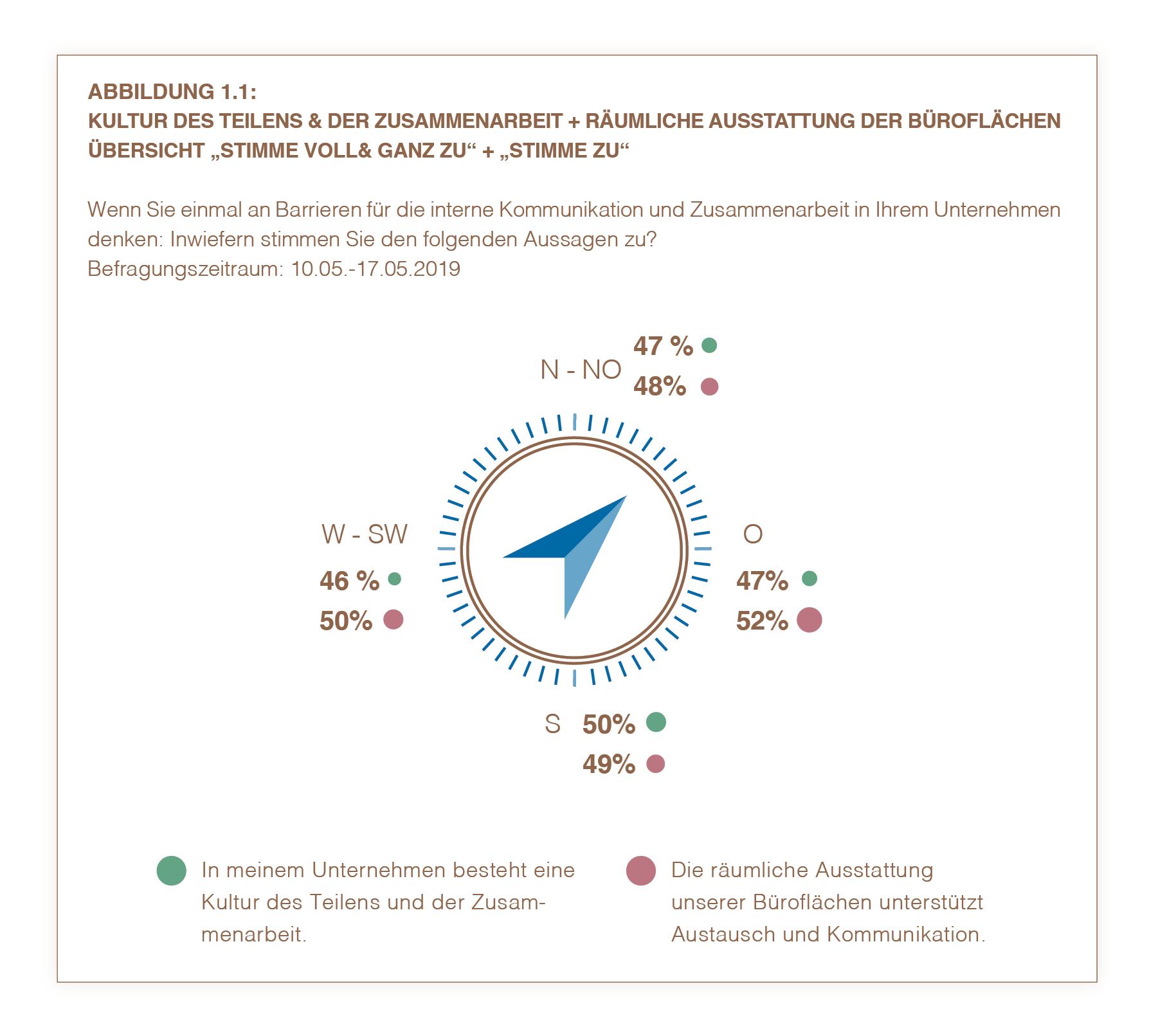 Kernergebnisse Bundesländervergleich 1.2 | HIRSCHTEC