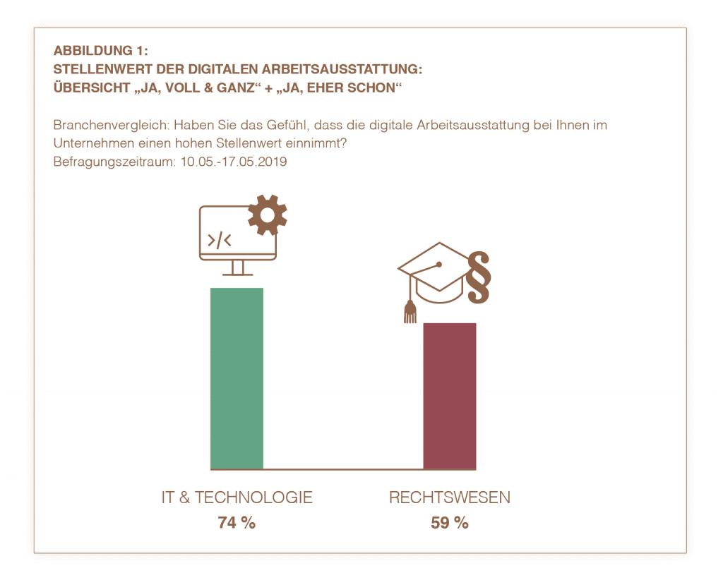 Studie zum Digitalen Arbeitsplatz - Branchenvergleich | HIRSCHTEC
