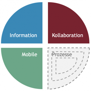 4 Anforderungsbereiche für Intranet-Plattformen | HIRSCHTEC