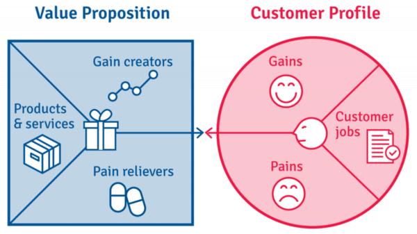 value-proposition-canvas | HIRSCHTEC