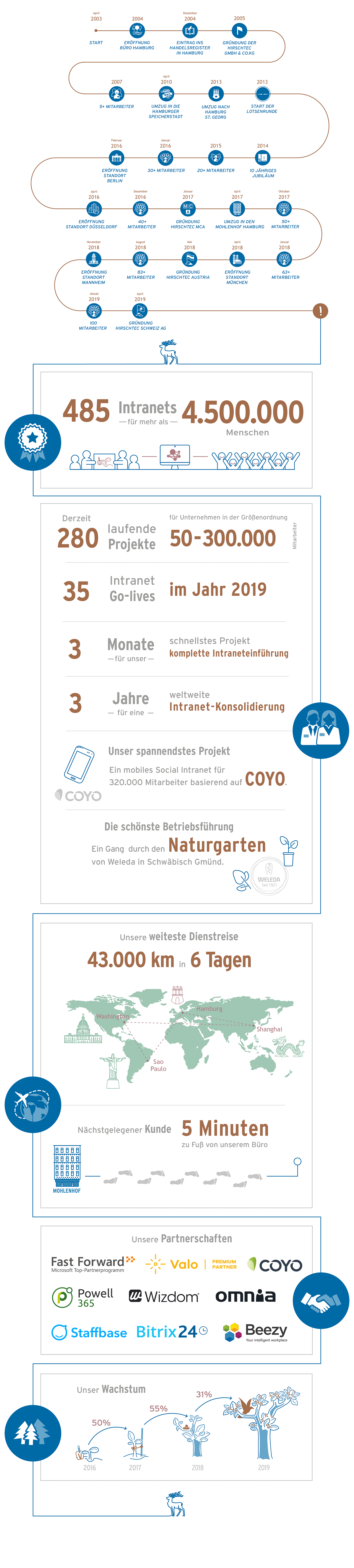 Unternehmensgeschichte-HIRSCHTEC