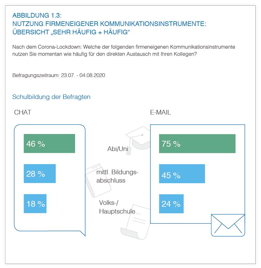 Abbildung 1.3 Hoher Bildungsabschluss = häufigere digitale Kommunikation