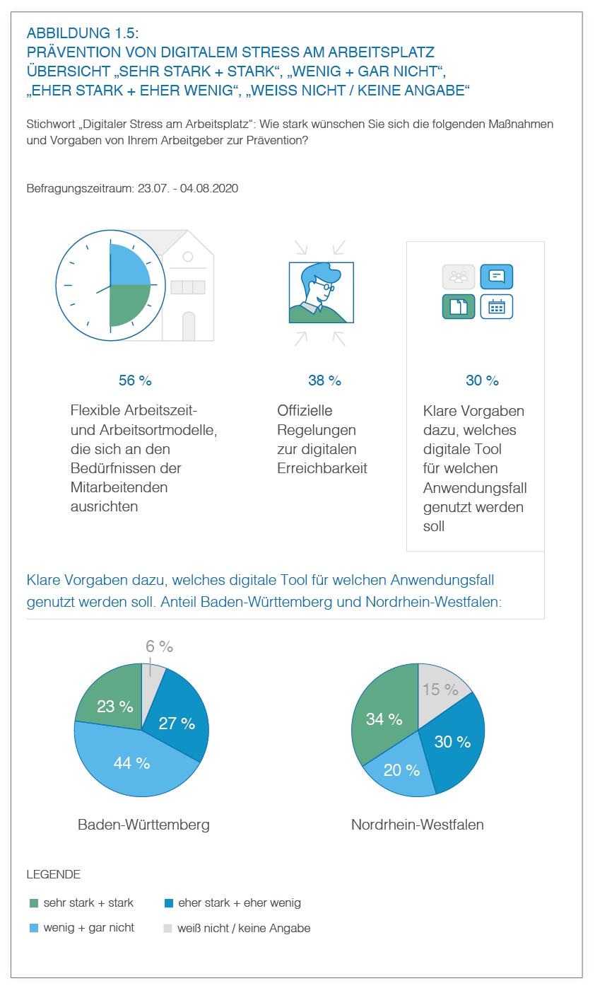 Abbildung 1.5 - Prävention von digitalem Stress am Arbeitsplatz | HIRSCHTEC
