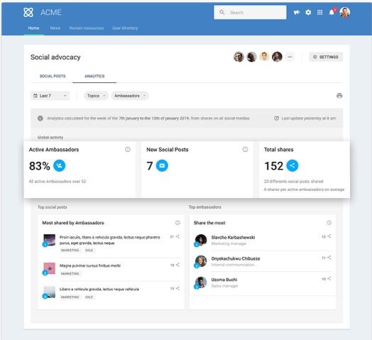 Analyse-Dashboard zum Social Engagement der Mitarbeitenden (© LumApps)